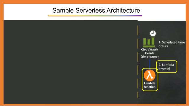 Sample Serverless Application 3
