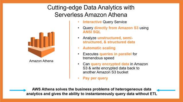 Cutting-edge Data Analytics with Serverless Amazon Athena