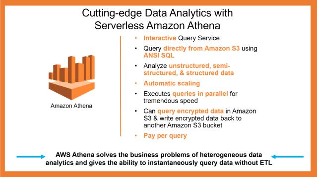Cutting-edge Data Analytics with Serverless Amazon Athena
