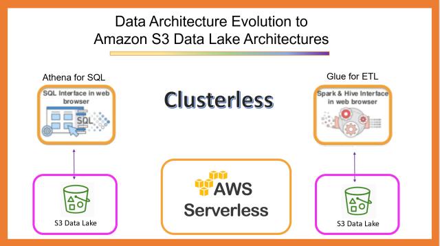 Amazon S3 Data Lake Architecture Introduction