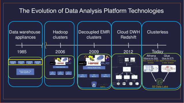 The Evolution of Data Analysis Platform Technologies
