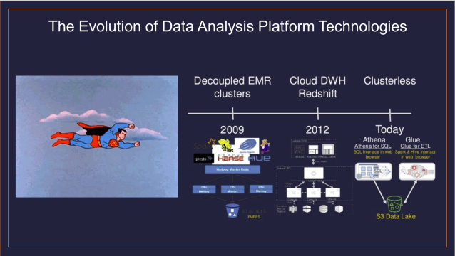 The Last 3 Data Analysis Platform Technologies are All AWS Services!