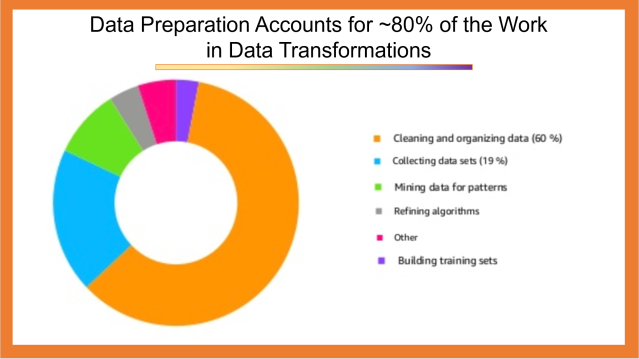 Data Preparation Takes 60% of Data Transformation's Time to Complete