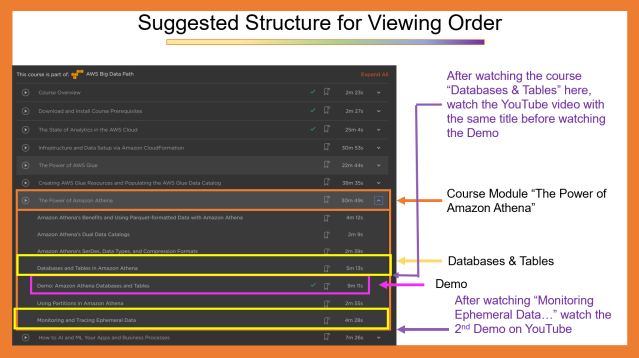 Sample: Suggested Structure for Viewing Order